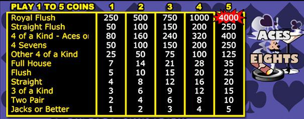 Pay table for game of Aces and Eights