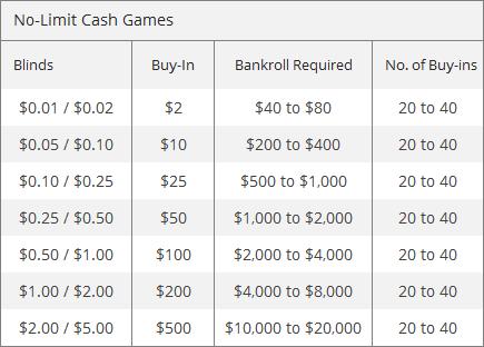 Bankroll Management Table
